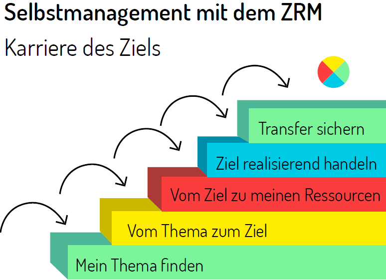 Selbstmanagement - ZRM®